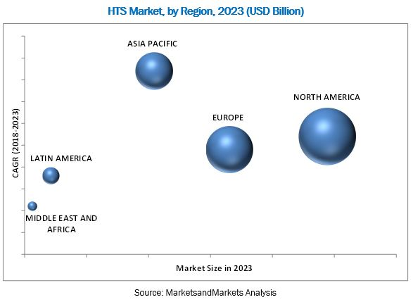 High-Throughput Screening Market