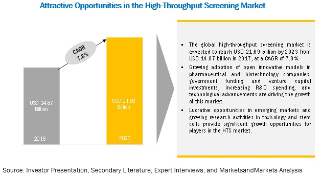 High-Throughput Screening Market:Breakdown of Primaries