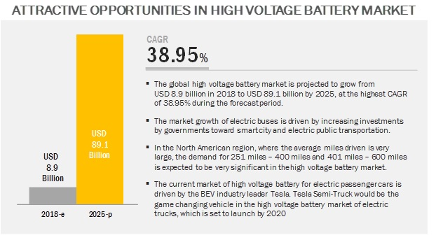High Voltage Battery Market by Capacity & Region - 2025