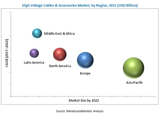 High Voltage Cable & Accessories Market