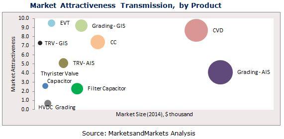 HV Capacitor Market