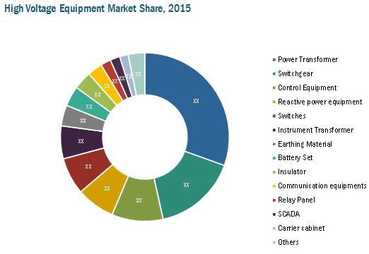 High Voltage Equipment Market by Voltage, Equipment ...