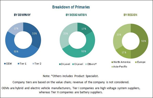 High Voltage System Market