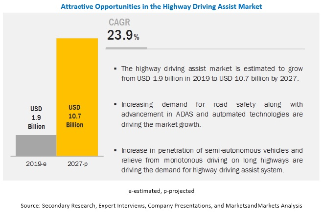 Highway Driving Assist Market
