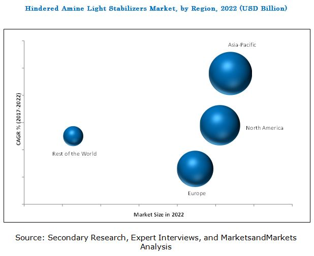 Hindered Amine Light Stabilizers (HALS) Market