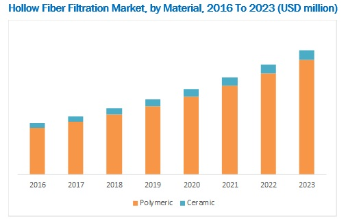 Hollow Fiber Filtration Market