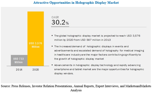 Holographic Display Market