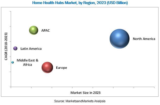Home Health Hubs Market