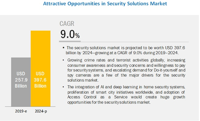 Security Solutions Market | Size, Share, system and Industry Analysis and Market Forecast to 2024 | MarketsandMarkets™