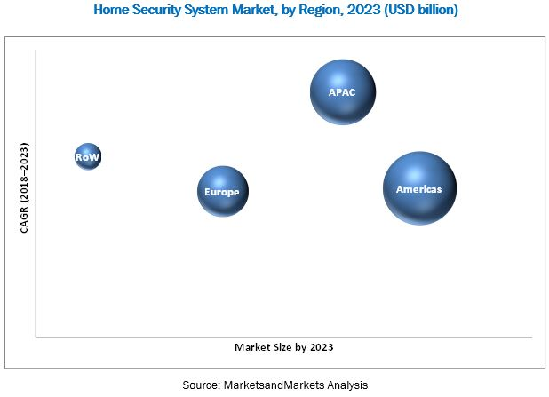Home Security System Market