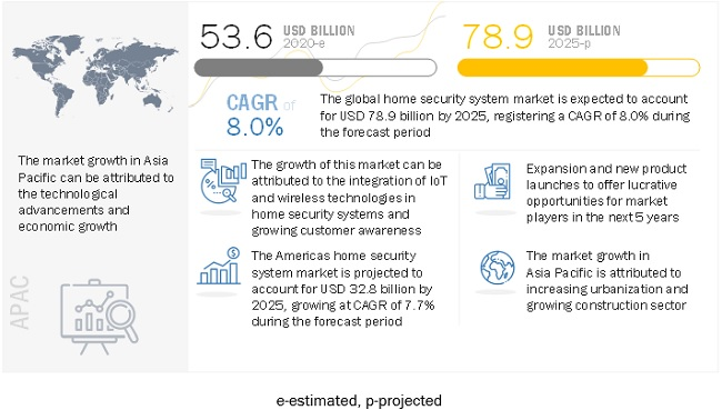 Home Security Systems Market by Home Type, Security, Systems, Services  | COVID-19 Impact Analysis | MarketsandMarkets™