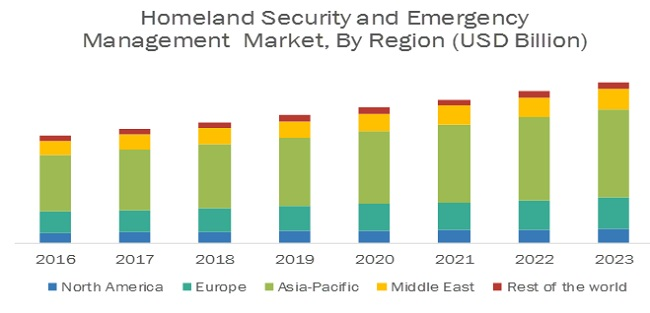 Homeland Security and Emergency Management Market