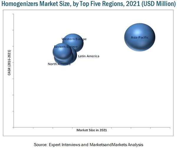 Homogenizers Market