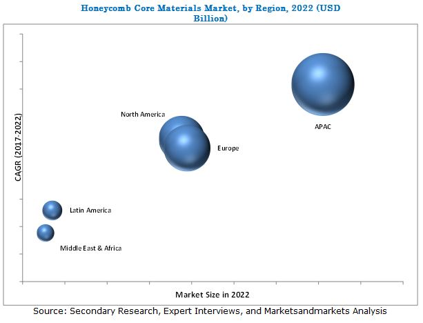 Honeycomb Core Materials Market