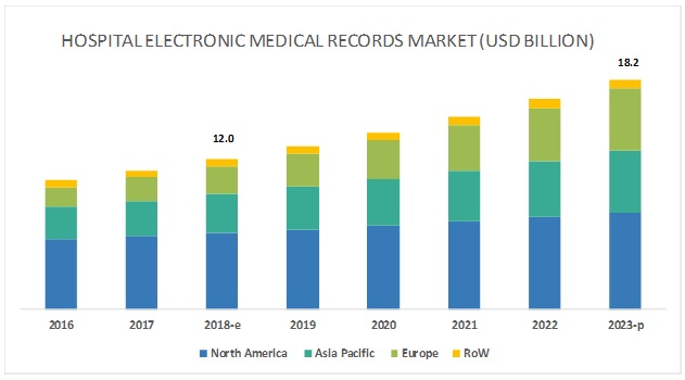 Hospital EMR Systems Market