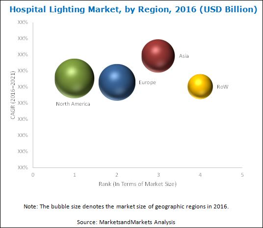 Hospital Lighting Market-By Region 2016