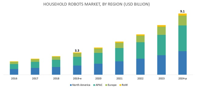Household Robots Market | Industry Analysis and Market Forecast to