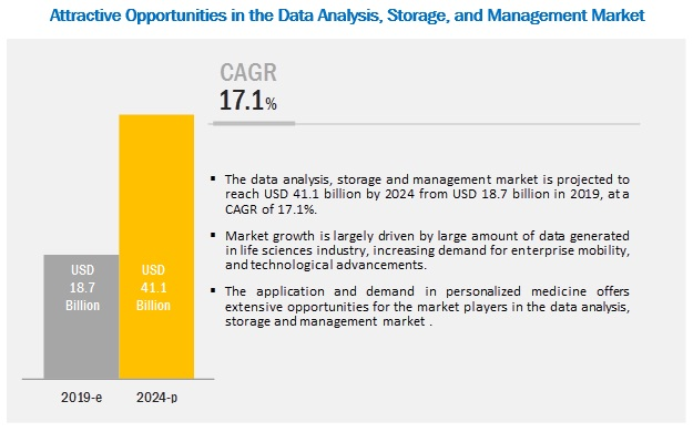 HPC, Data Analysis, Storage & Management Market - Attractive Opportunities by 2024
