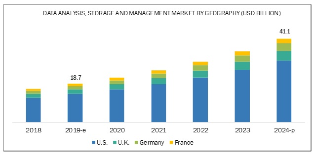 HPC, Data Analysis, Storage & Management Market - By Geography