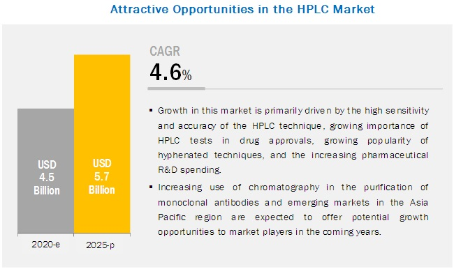 High-performance Liquid Chromatography (HPLC) Market