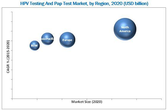 HPV Testing & Pap Test Market