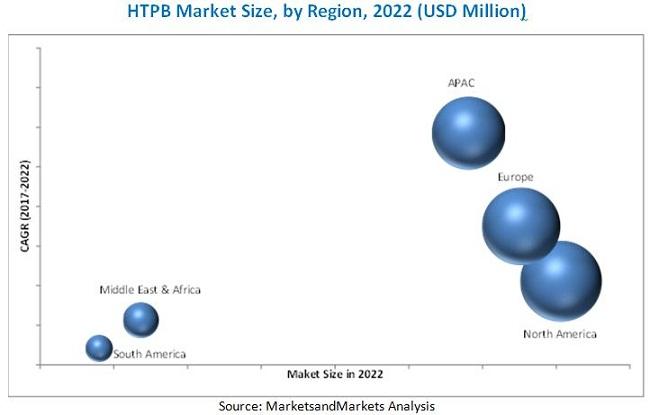HTPB Market