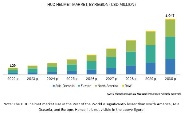 HUD Helmet Market