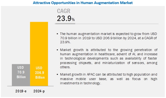Human Augmentation Market