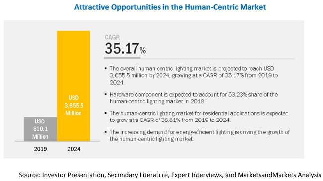 Human Centric Lighting Market