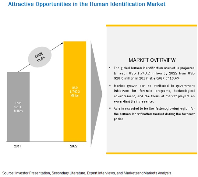 Human Identification Market