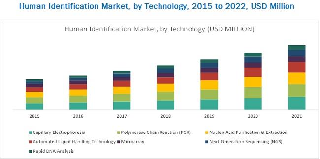 Human Identification Market