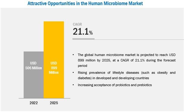 Human Microbiome Market