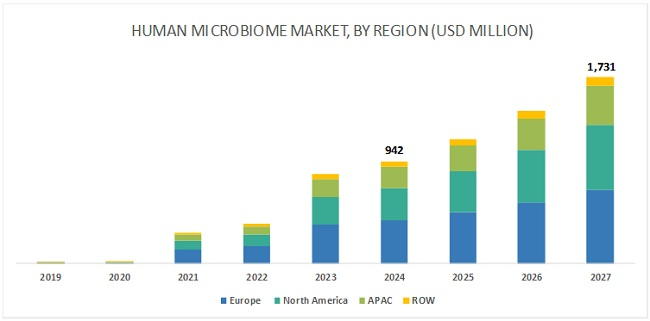 Human Microbiome Market-By Region