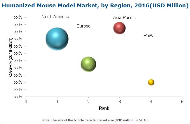 Humanized Mouse Model Market