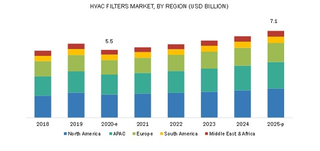 HVAC Filters Market By Region