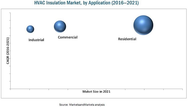 HVAC Insulation Market