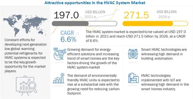 HVAC Systems Market