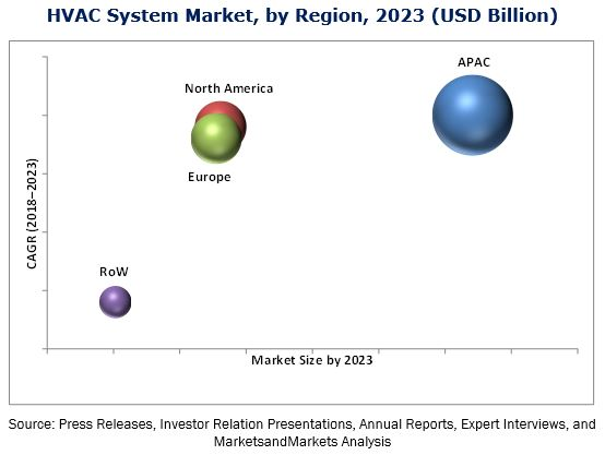 HVAC Systems Market