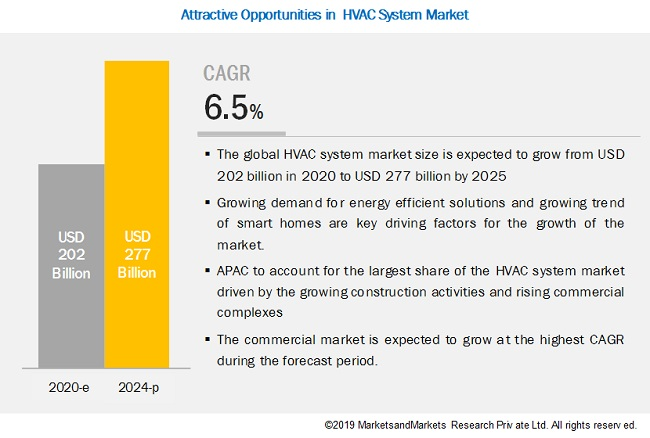 Hvac System Market By Heating Equipment Ventilation Equipment Covid 19 Impact Analysis Marketsandmarkets