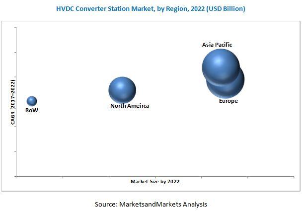 HVDC Converter Station Market