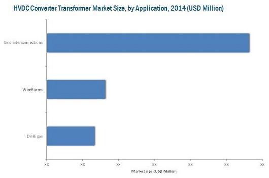 HVDC Converter Transformer Market
