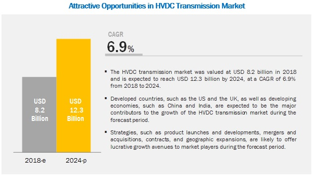 Hvdc Transmission Market Industry Analysis And Market Forecast To 2024 Marketsandmarkets