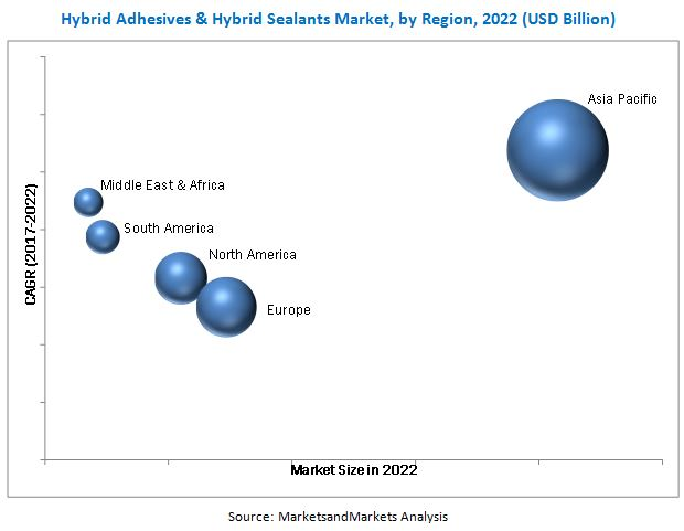 Hybrid Adhesives & Hybrid Sealants Market