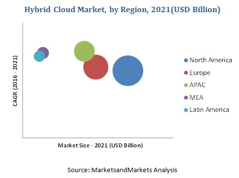 Hybrid Cloud Market