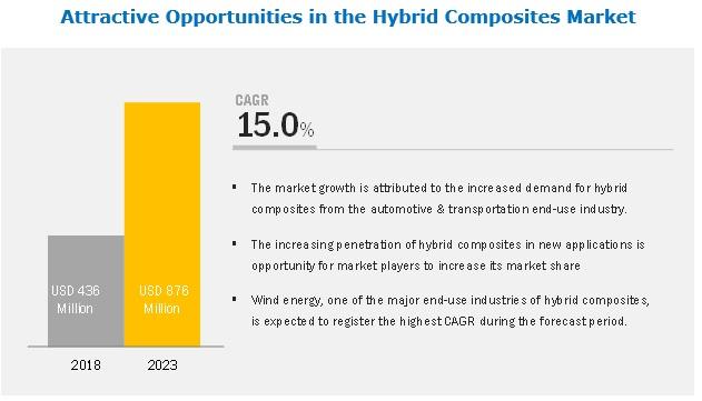 Hybrid Composites Market : Global forecast to 2023 by Fiber