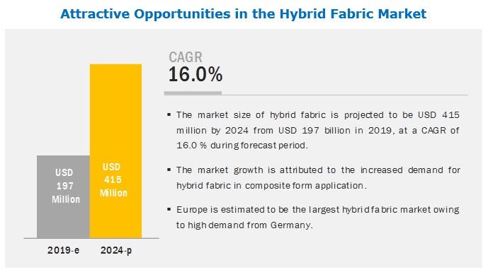 Hybrid Fabric Market