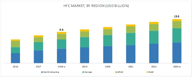Hybrid Fiber Coaxial Market