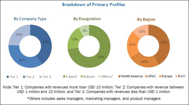 Hybrid Integration Platform Market