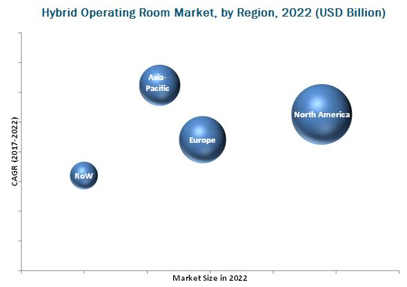Hybrid Operating Room Market, by Region, 2022 (USD Billion)