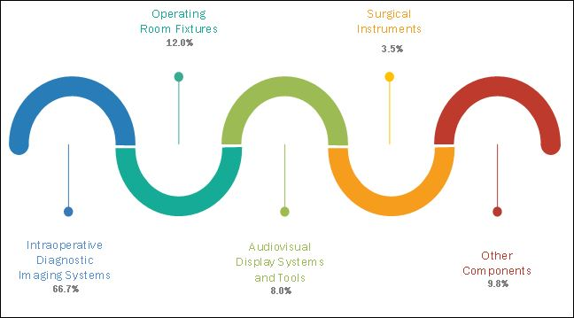 Hybrid Operating Room Market - By Key Product